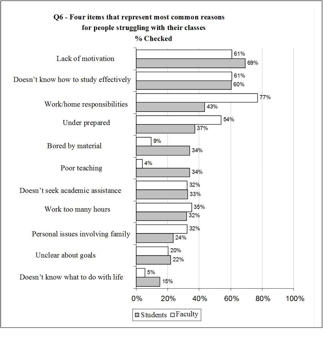 MCC survey