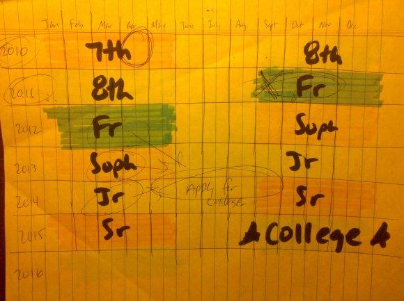 college long range planning (2)