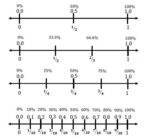 Fractions And Decimals On A Number Line Pdf number lines decimal – Placing Decimals on a Number Line Worksheet
