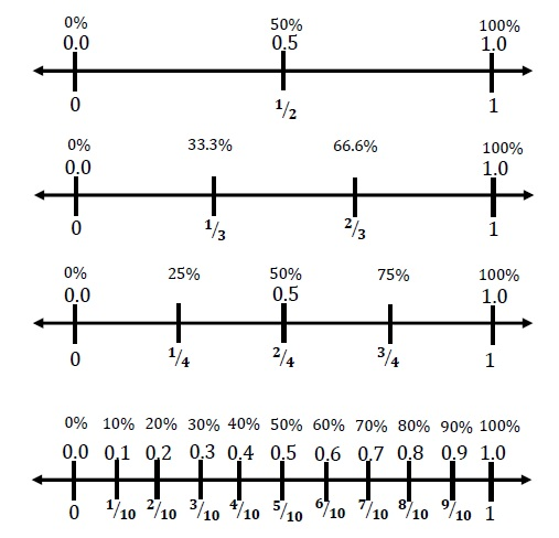 fractions decimals percents number line