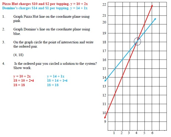 intro to solving systems by graphing