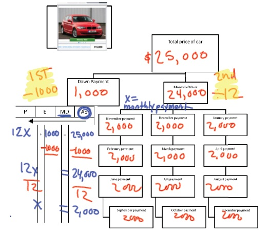 scaffolding 2 step equations with buying a car