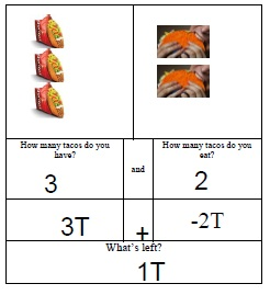 tacos for combining like terms