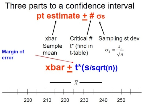 Confidence Interval 3 parts