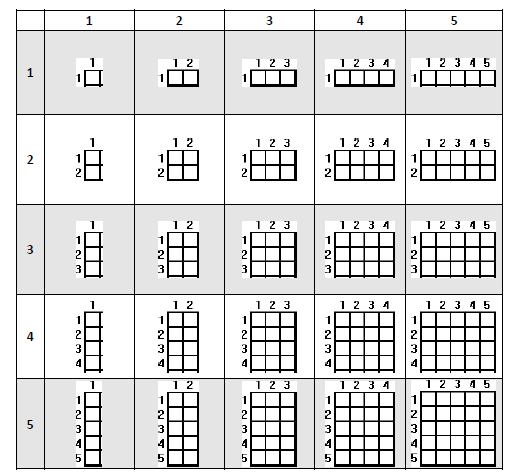 Modified Multiplication Table Using Area Model