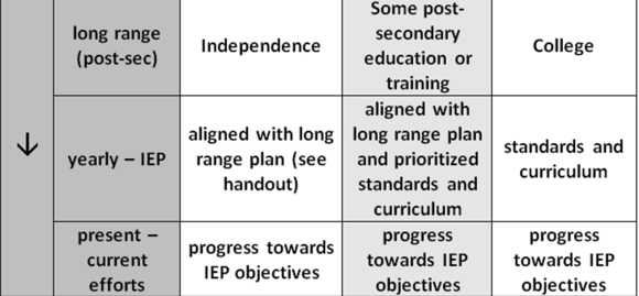 categories-of-long-range-outcomes