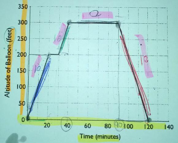 slope-graph-real-life-application