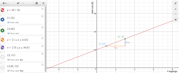 Desmos graph pizza function