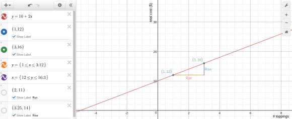 Desmos graph pizza function