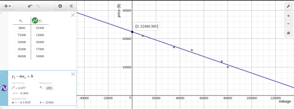 Desmos regression price vs mileage of used cars