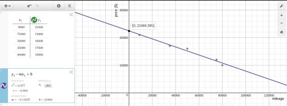 Desmos regression price vs mileage of used cars