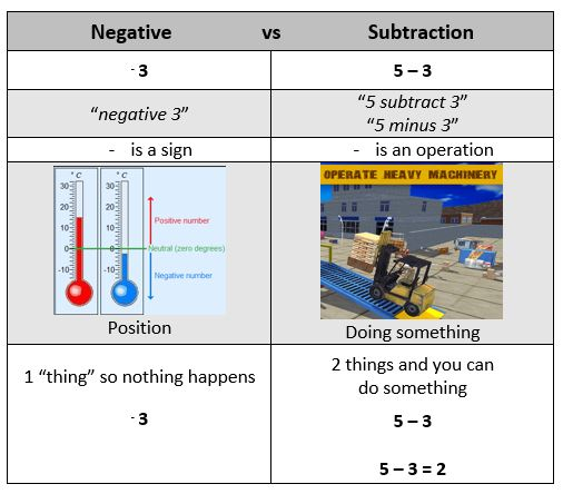 Negative vs Subtraction B