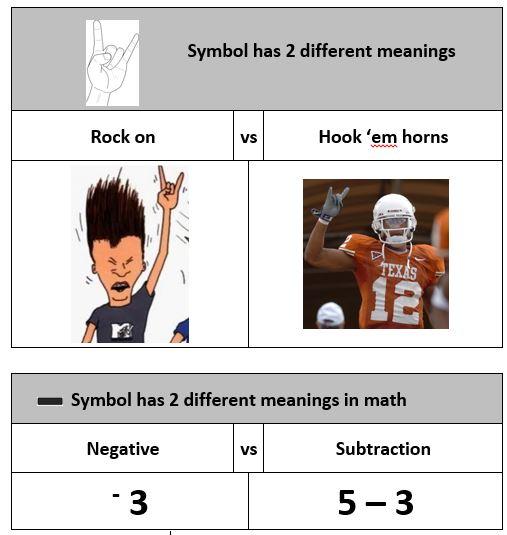 negative vs subtraction