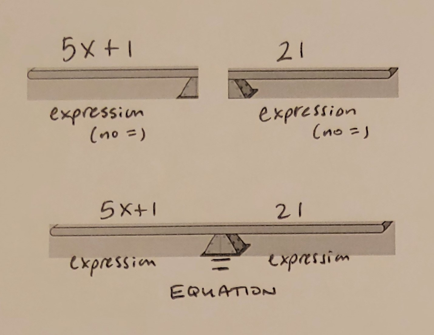intro to equations definition equation