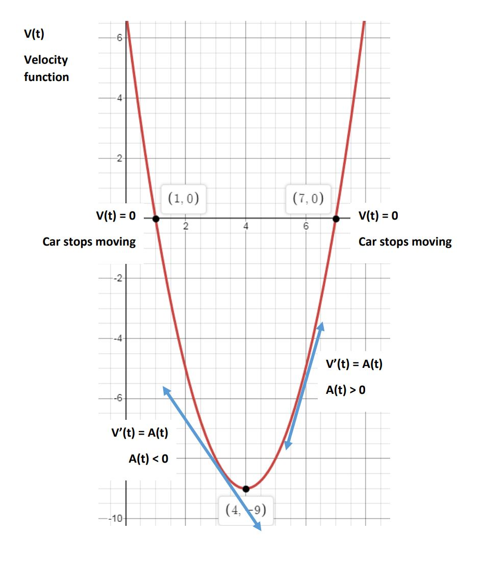 velocity graph with tangents