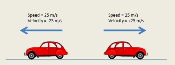 velocity vs speed